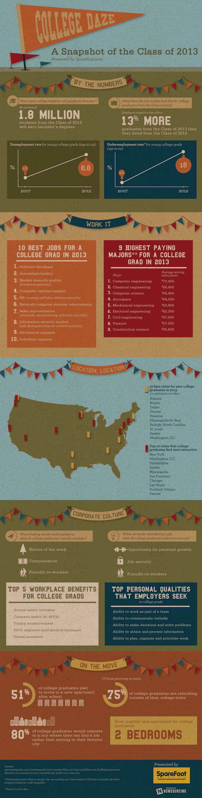 Sparefoot CollegeDaze College Class of 2013 Infographic
